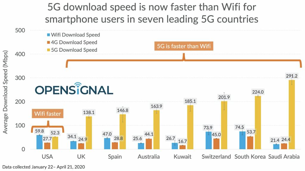 5G vs WiFi