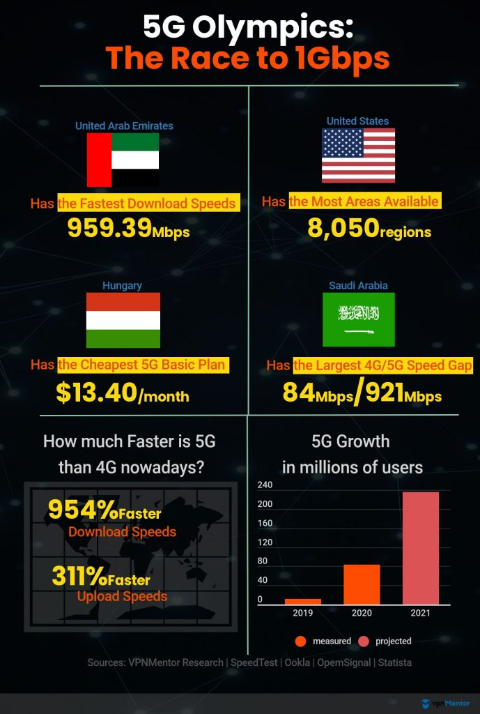 Fastest 5G Speed Countries