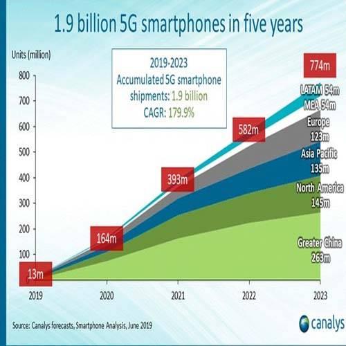 5G smartphones in 5 years