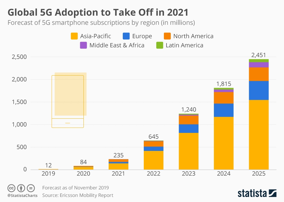 Global adoption of 5G in 2021