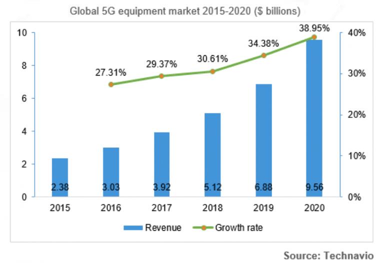 Global 5G equipment market