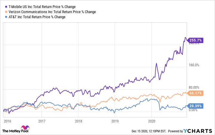 Verizon 5G stocks