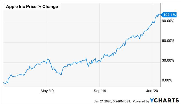Apple 5G stocks