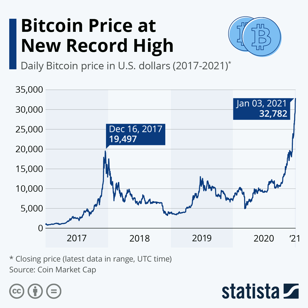 Bitcoin price high record